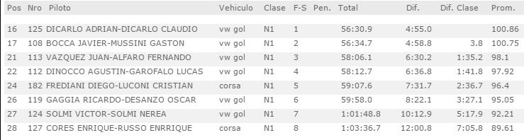 Así finalizó la tercera fecha del campeonato federal en la ciudad ribereña, donde Adrián Di Carlo y Mariano Abbene lograron el triunfo en la clase N1.