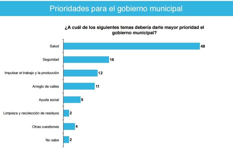 Encuesta realizada en Areco